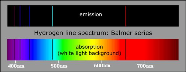 Αέριο Υδρογόνο: (πάνω) Γραμμικό φάσμα εκπομπής. Όπως όλα τα στοιχεία, το υδρογόνο εκπέμπει φωτόνια συγκεκριμένου μήκους κύματος – (κάτω) Φάσμα απορρόφησης. Απορροφά φωτόνια ίδιου μήκους κύματος με τα φωτόνια εκπομπής.
