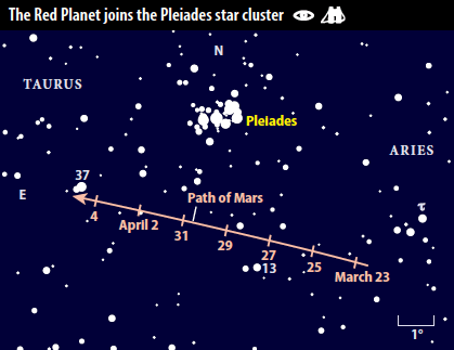 Image result for mars and the pleiades March 2019
