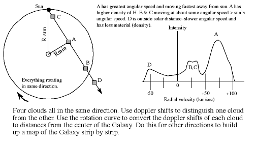 geometry for mapping the Galaxy
