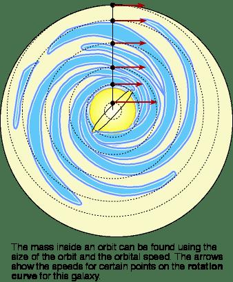 finding the amount of mass inside an orbit