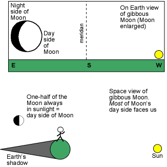 gibbous phase geometry with Earth+space views