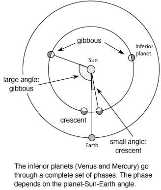 geometry for inferior planet phases