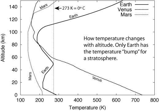terrestrial planet atmosphere comparison