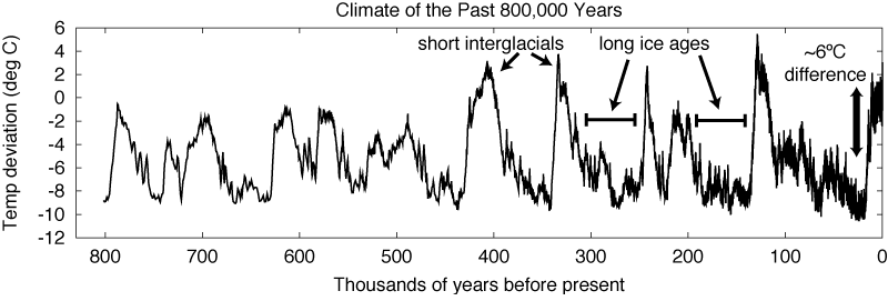 Global temperatures for the past 800,000 years