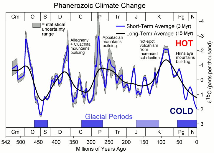 changing climate over past 540 Myr