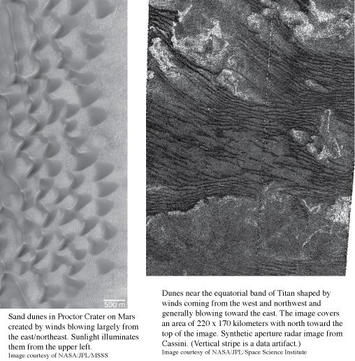 Dunes on Mars and Titan