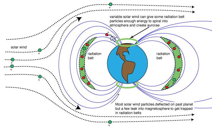 planet's magnetosphere