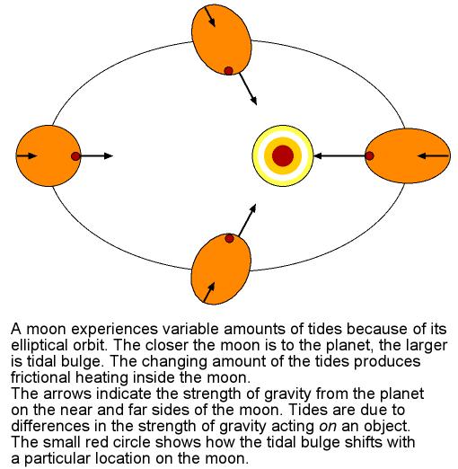 tidal heating explanation