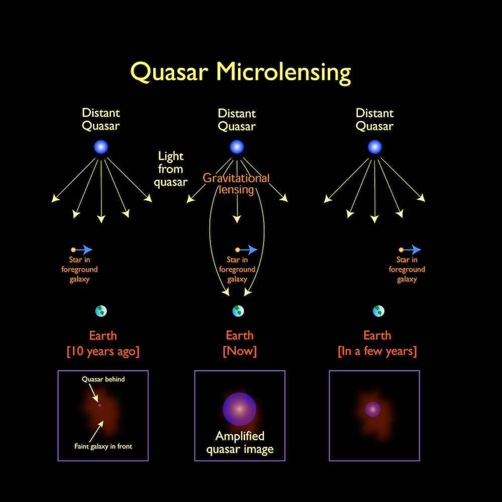 Image result for quasars