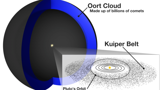 Oort Cloud: The Solar System's Icy Shell