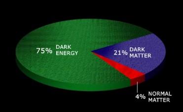 Dark Energy Matters