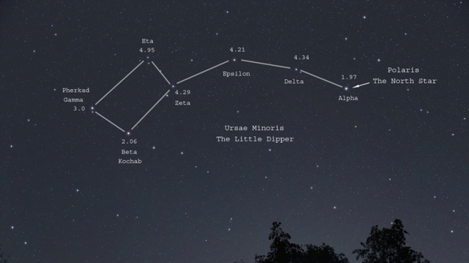Constellations Ursa Major And Minor Star Constellat...