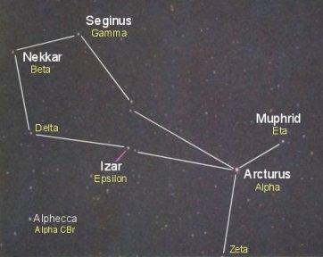 Stars of Boötes