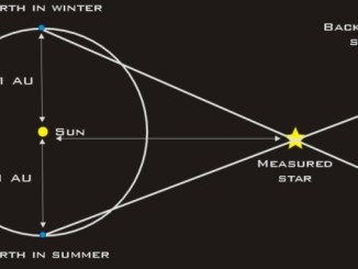 The Problem with Stellar Distances
