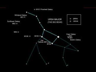 Top Deep-Sky Objects in Ursa Major