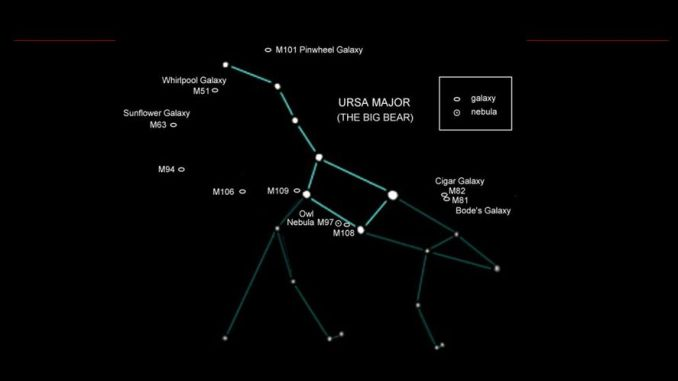 Top Deep-Sky Objects in Ursa Major