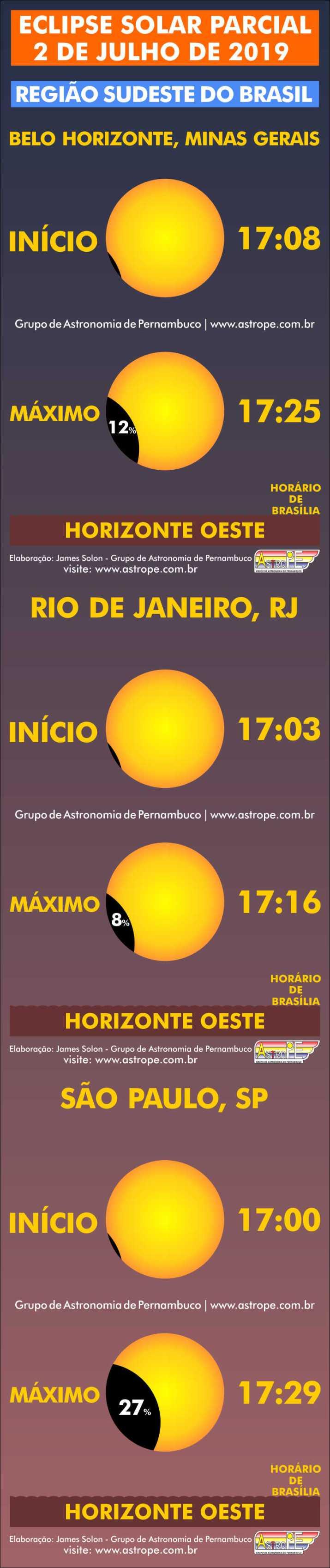 Horários do Eclipse Solar Parcial de 2 de julho de 2019 no Brasil na Região Sudeste. Crédito: AstroPE.