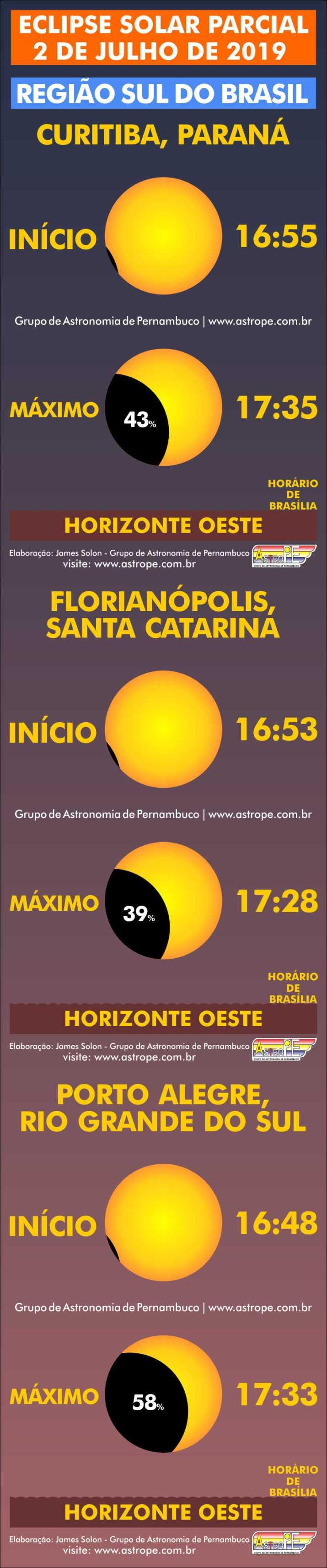 Horários do Eclipse Solar Parcial de 2 de julho de 2019 no Brasil na Região Sul. Crédito: AstroPE.