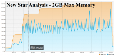 New Star Analysis optimized For Memory Consumption 2GBMaxMemory
