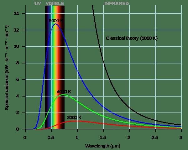 Radiação emitida por três diferentes objetos, a 3000, 4000 e 5000 Kelvin (fonte: Wikimedia commons).