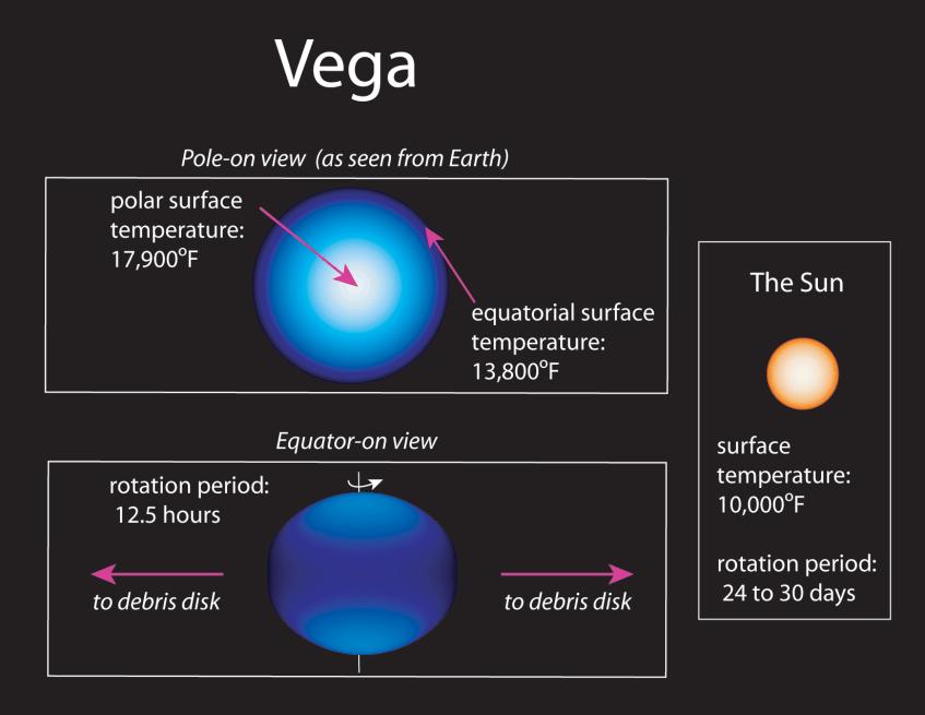 vega-vs-sun