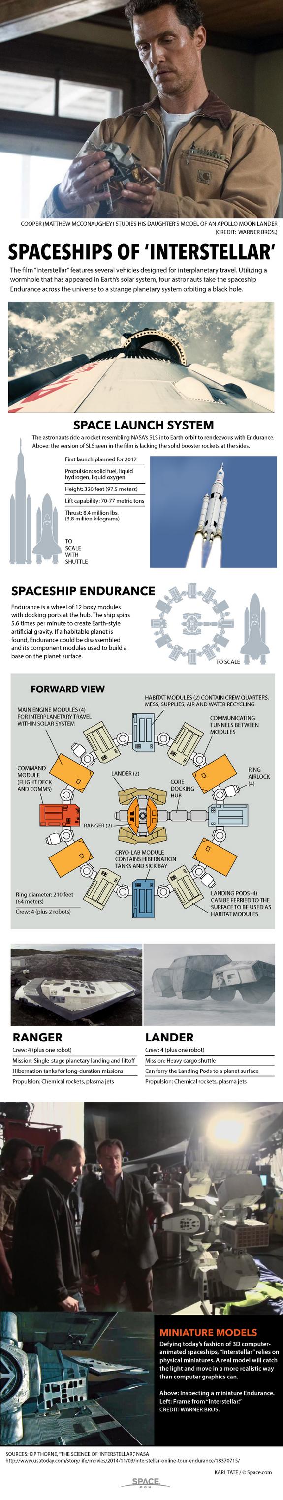 http://www.space.com/27694-interstellar-movie-spaceships-infographic.html