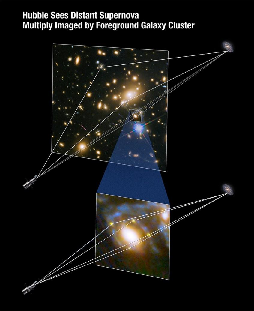 A lente gravitacional do MACS J1149.6+2223 permitiu a detecção de uma supernova numa galáxia situada a 9.3 mil milhões de anos-luz. Crédito: NASA, ESA, e A. Feild (STScI).