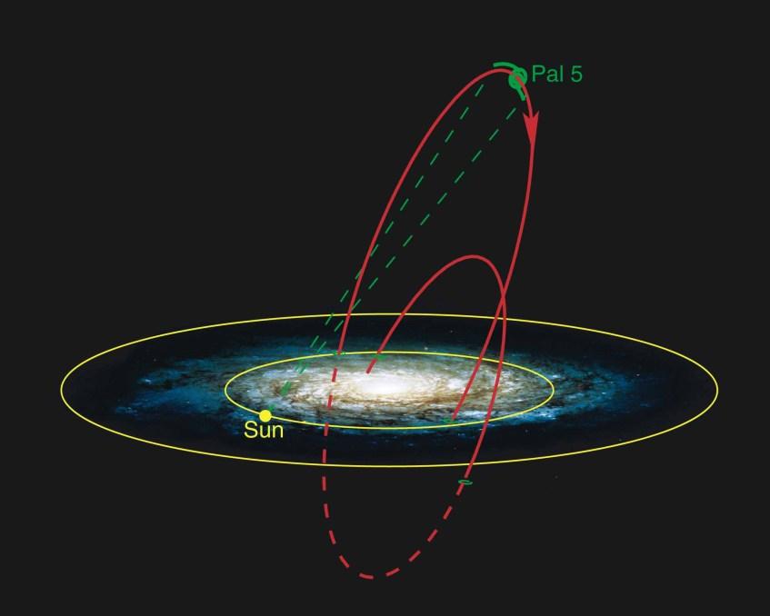 A trajectória reconstruída do enxame globular Palomar 5 (a vermelho) e a sua posição actual (circunferência anotada Pal 5). São visíveis os filamentos de estrelas deixados pelo enxame na sua trajectória devido às forças de maré da Via Láctea (traços verdes que encontram atrás e à frente do enxame na sua posição actual). A análise da forma como as estrelas se distribuem nestes filamentos permitiu deduzir uma estimativa para a massa da nossa galáxia. Crédito: NASA/STScI. Fonte: http://www2.mpia.de/Public/Aktuelles/PR_2/2002/PR020603/fig2-hr.jpg