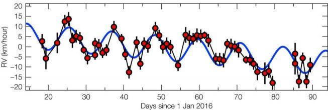 Movimento da Próxima de Centauro, evidenciando características de existência de 1 ou mais planetas a orbitá-la. Crédito: ESO/G. Anglada-Escudé