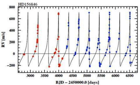 Evolução da velocidade radial da estrela HD 156846. Fonte: http://arxiv.org/abs/1103.4127, Stephen Kane.