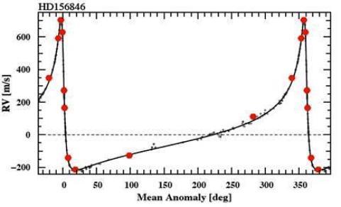 Evolução da velocidade radial da estrela HD 156846 ao longo de 1 período. Fonte: http://arxiv.org/abs/1103.4127, Stephen Kane.