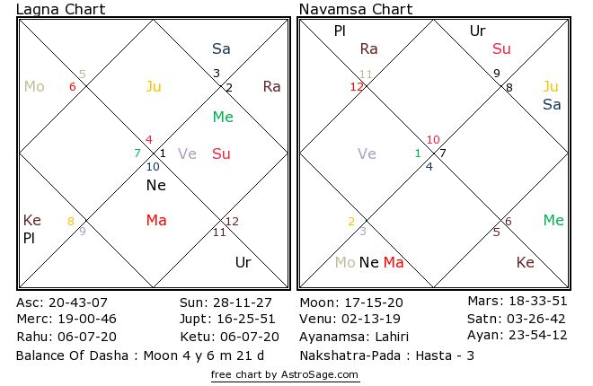 Astrology quiz17 birthchart for north in English