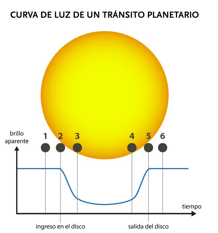 Transito Planetario
