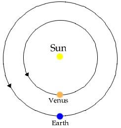 Conjuncion inferior de Venus