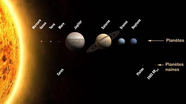 Pluton rétrogradée au rang de planète naine - Astrosurf.com