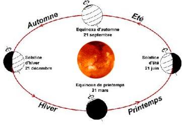 La ronde des saisons et la mesure exacte du jour ont conduit à imaginer dans l'histoire des calendriers de plus en plus conformes à la course annuelle de la terre autour du soleil. Le graphique est valable pour l'hémisphère Nord.