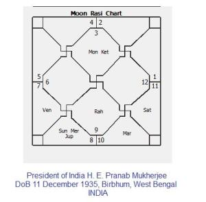 Pranab Mukherjee Horoscope