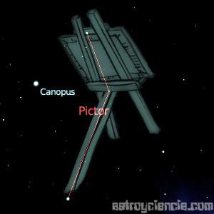 Figura de la constelación de Pictor