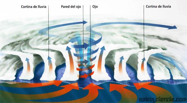 Grafico de un Huracán