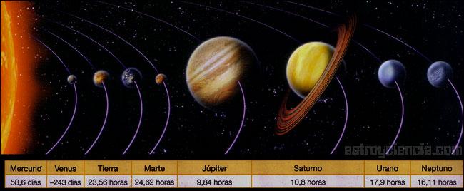Los días en los planetas