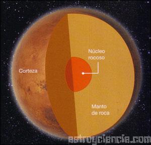 El interior de Marte