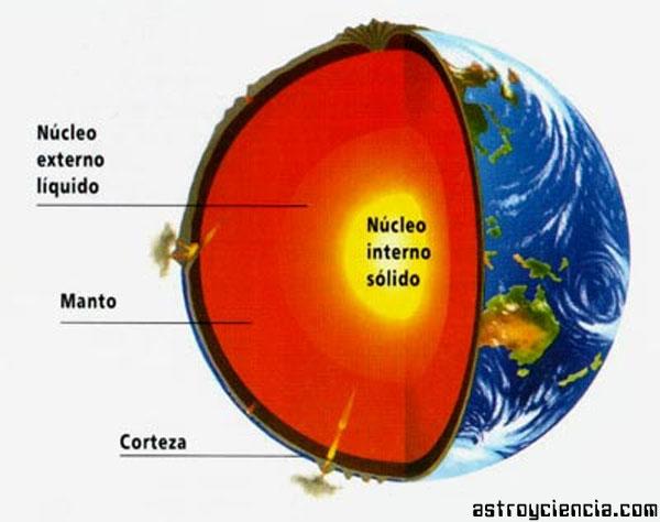 Las Capas De La Tierra Resumen Astroyciencia Blog De