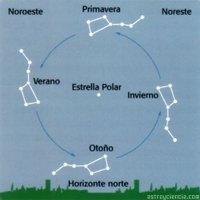 Historia de la constelación de la Osa Mayor