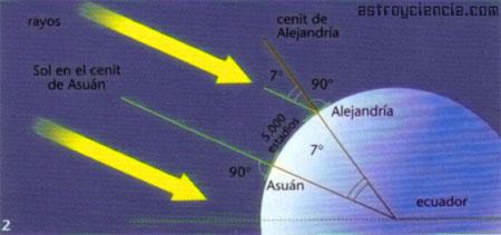 Erastostenes calculó el tamaño de un meridiano