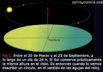 Sol entre el 20 de Marzo y 23 de Septiembre