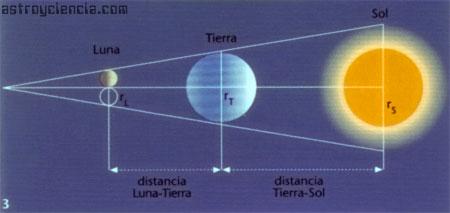 Hiparco intentó calcular el Paralaje