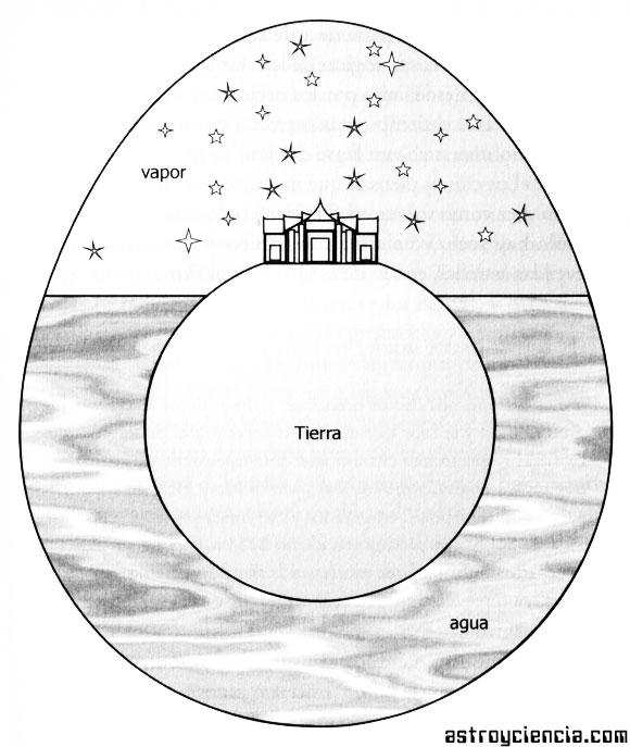 Cosmología China en el año 100 a.C