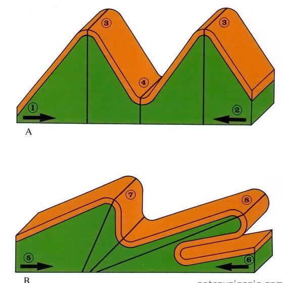 Geodinámica interna: Pliegues