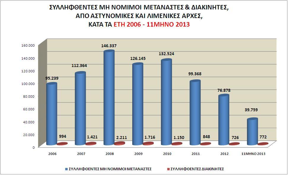 Συλλήψεις μη νόμιμων μεταναστών και διακινητών,  από Αστυνομικές & Λιμενικές Αρχές,  κατά τα έτη 2006 έως Μάιο 2013