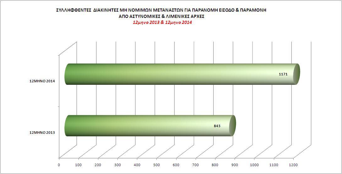 Συλληφθέντες διακινητές μη νόμιμων μεταναστών, από Αστυνομικές και Λιμενικές Αρχές 12μηνο 2013 - 12μηνο 2014